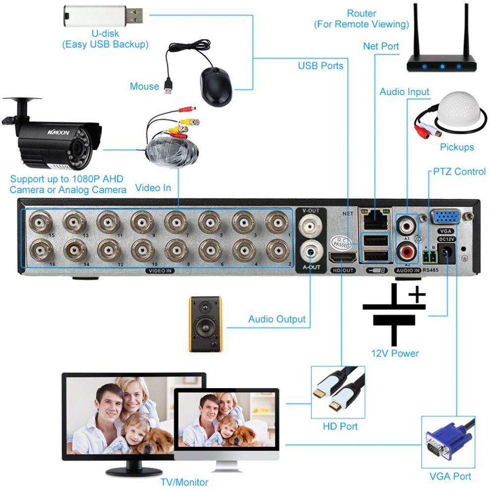 KKmoon 16CH 16Channel AHD DVR 1080N/720P NVR HDMI P2P Cloud Network Onvif  Digital Video Recorder support Plug and Play Android/iOS APP CMS Browser